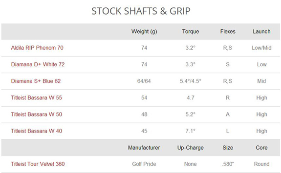 Titleist 913 stock shaft options